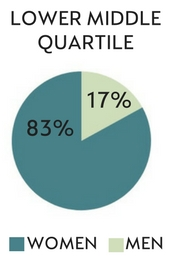 Lower middle quartile: Men 17% Women 83%