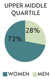 Upper middle quartile: Men 28% Women 72%