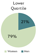 Lower Quartile - Men: 21%, Women: 79%