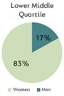 Lower Middle Quartile - Men: 17%, Women: 83%
