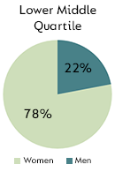 Lower Middle Quartile - Men: 22%, Women: 78%