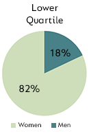 Lower Quartile - Men: 18%, Women: 82%