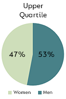 Upper Quartile - Men: 53%, Women: 47%