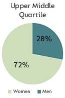 Upper Middle Quartile - Men: 28%, Women: 72%