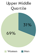 Upper Middle Quartile - Men: 31%, Women: 69%