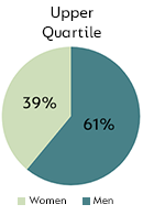 Upper Quartile - Men: 61%, Women: 39%